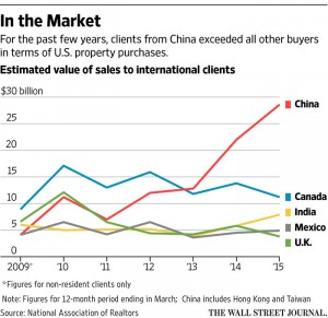 China Investment in US real estate